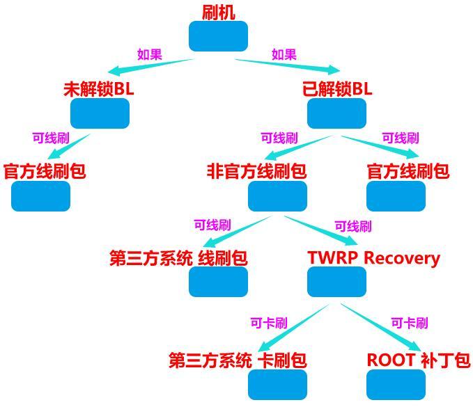 三星手机熔断 ROOT TWRP SUPERSU之间的联系,国行刷机要三思!