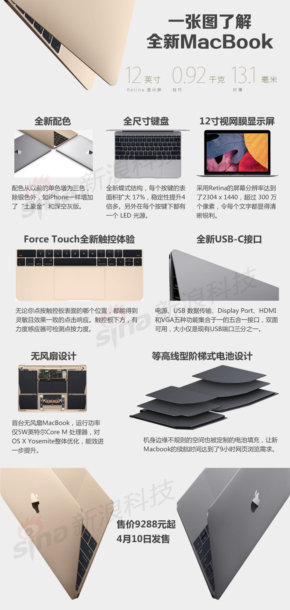 三图流看懂苹果2015新品发布会