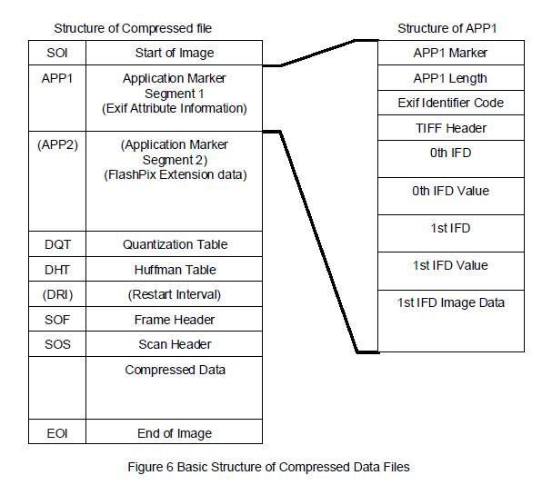 图片Exif信息是什么,如何创建与修改?