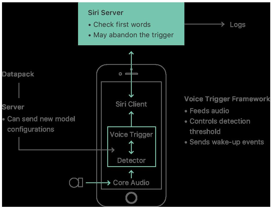「Hey Siri」背后的秘密!苹果公开文件详解语音唤醒的指令原理