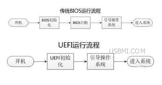 UEFI启动与GPT分区的详解